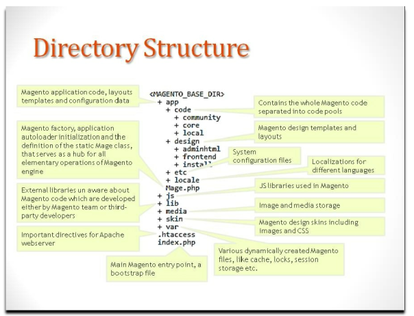 Magento Directory Structure